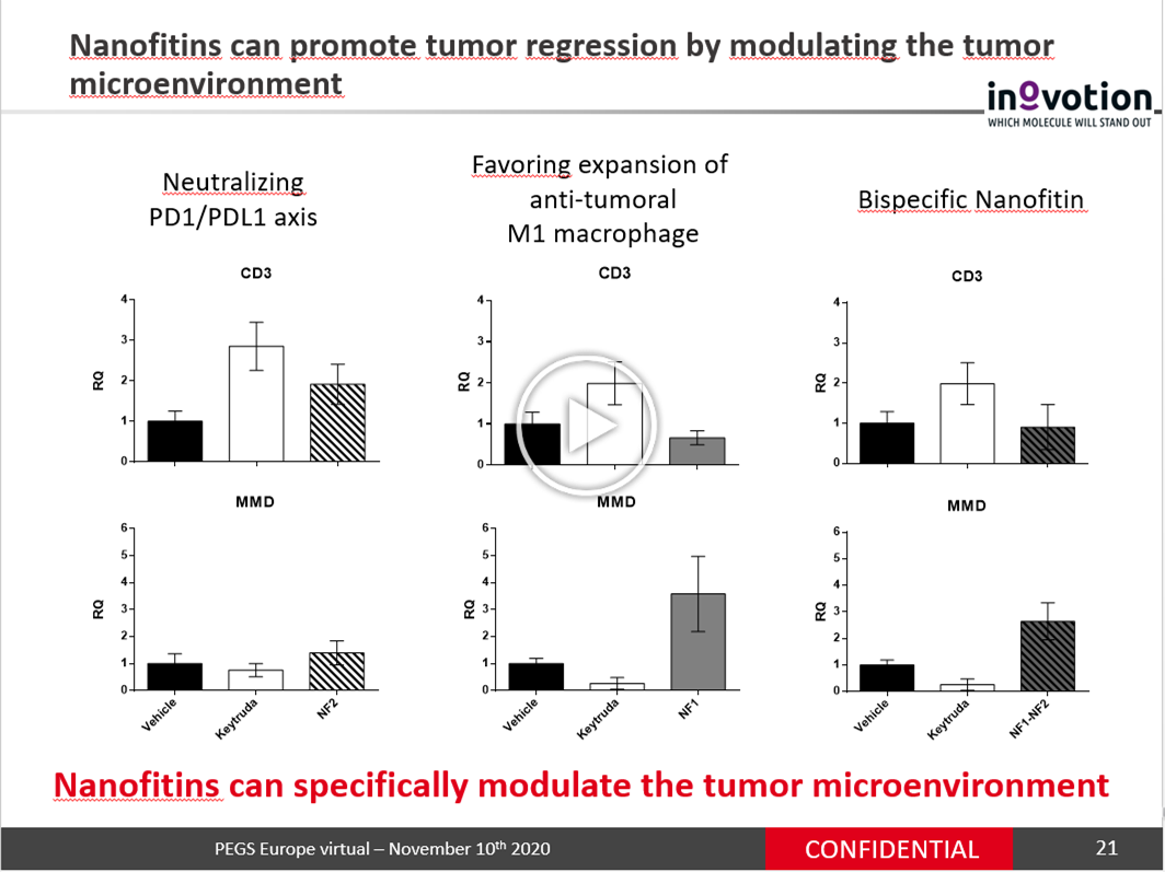 Multispecific Nanofitin assemblies for modulating the tumor microenvironment